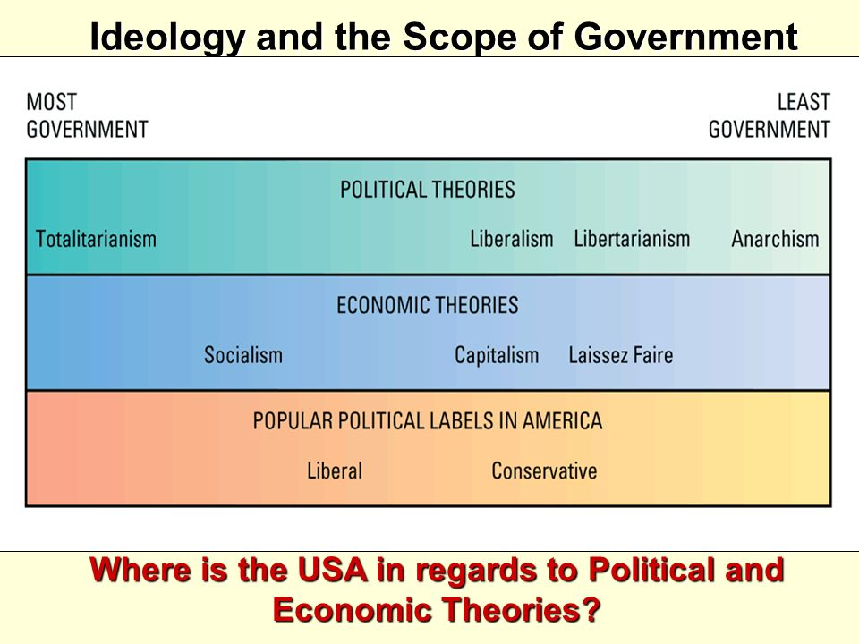 Ideology and the Scope of Government Where is the USA in regards to Political and Economic Theories?