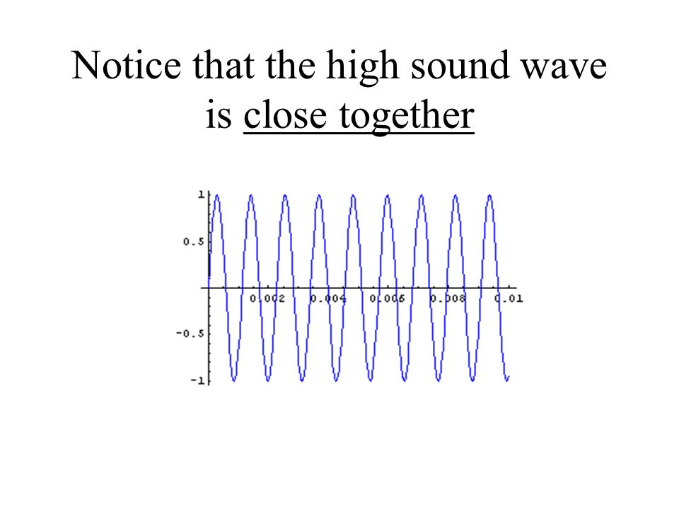 Notice that the high sound wave is close together