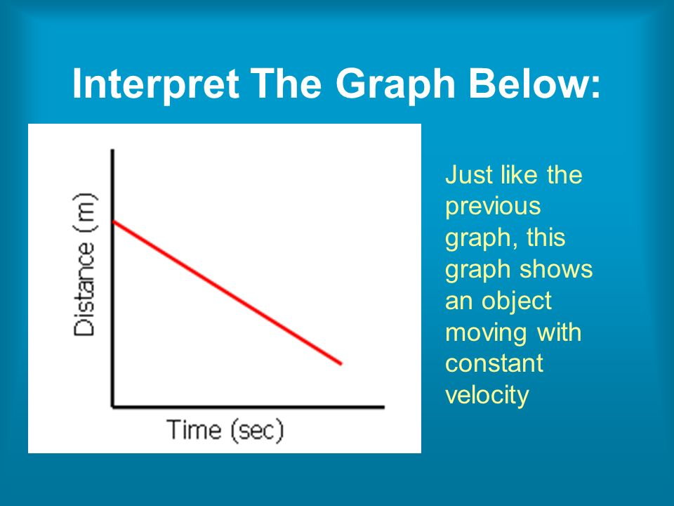 Just like the previous graph, this graph shows an object moving with constant velocity