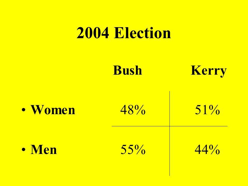 2004 Election Bush Kerry Women48%51% Men55%44%