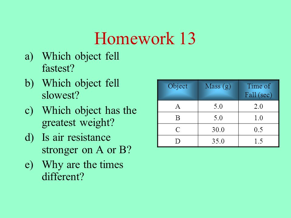 Homework 13 a)Which object fell fastest.b)Which object fell slowest.