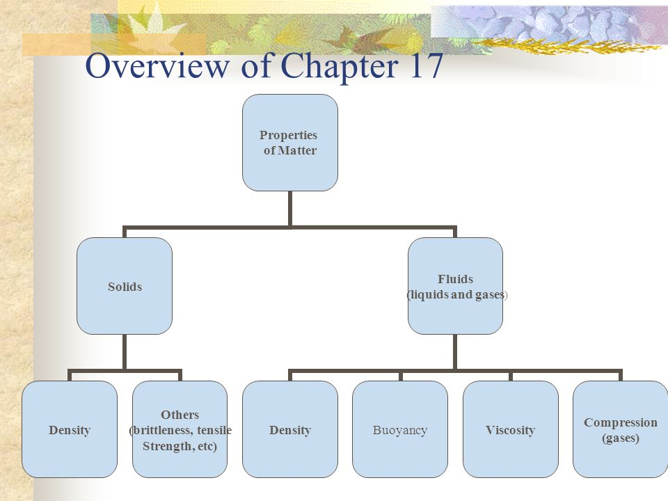 Overview of Chapter 17 Properties of Matter Solids Density Others (brittleness, tensile Strength, etc) Fluids (liquids and gases) DensityBuoyancyViscosity Compression (gases)