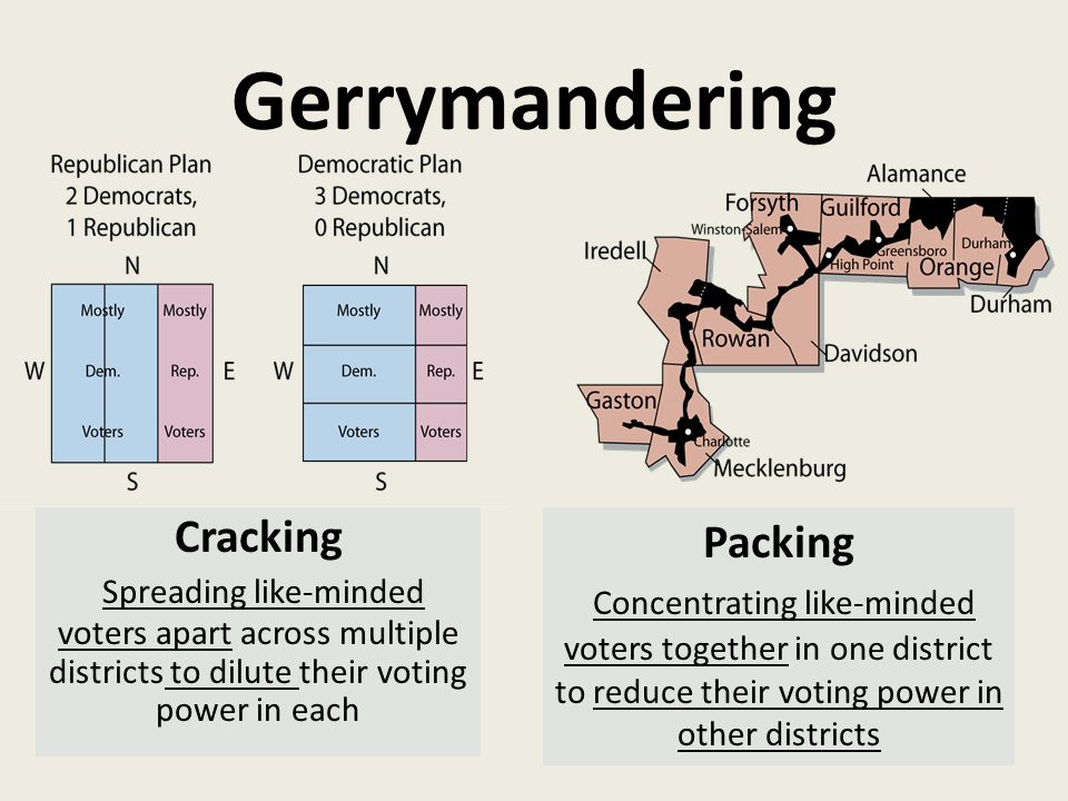 Gerrymandering Cracking Spreading like-minded voters apart across multiple districts to dilute their voting power in each Packing Concentrating like-minded voters together in one district to reduce their voting power in other districts