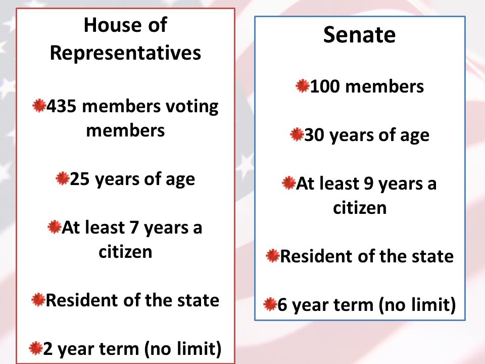 House of Representatives 435 members voting members 25 years of age At least 7 years a citizen Resident of the state 2 year term (no limit) Senate 100 members 30 years of age At least 9 years a citizen Resident of the state 6 year term (no limit)