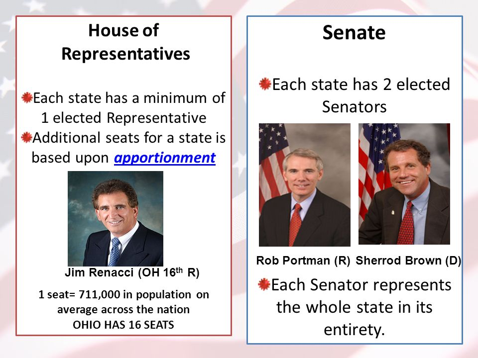 House of Representatives Each state has a minimum of 1 elected Representative Additional seats for a state is based upon apportionment 1 seat= 711,000 in population on average across the nation OHIO HAS 16 SEATS Senate Each state has 2 elected Senators Each Senator represents the whole state in its entirety.