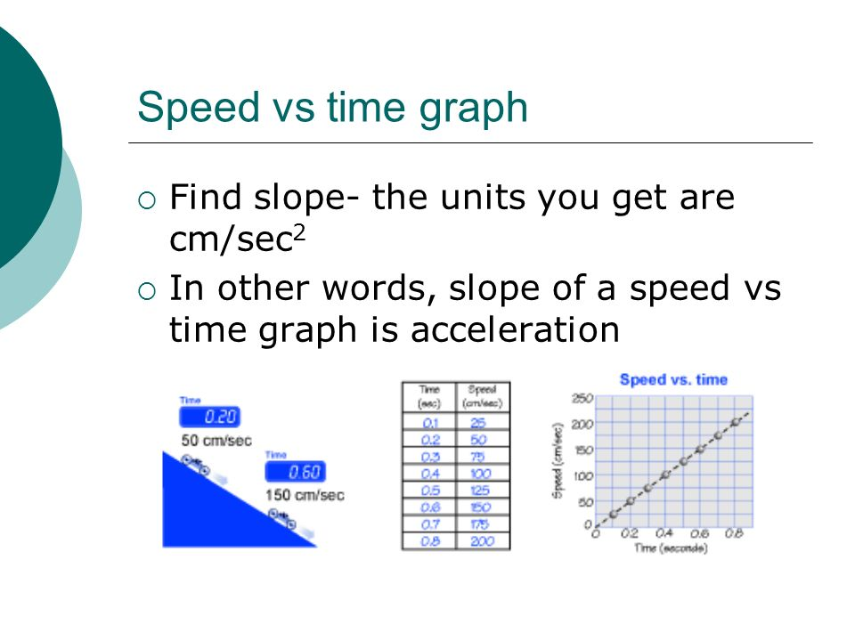 Speed vs time graph Find slope- the units you get are cm/sec 2 In other words, slope of a speed vs time graph is acceleration