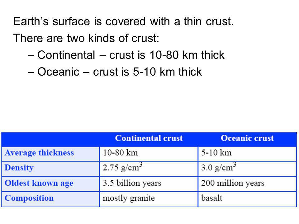 Earths surface is covered with a thin crust.