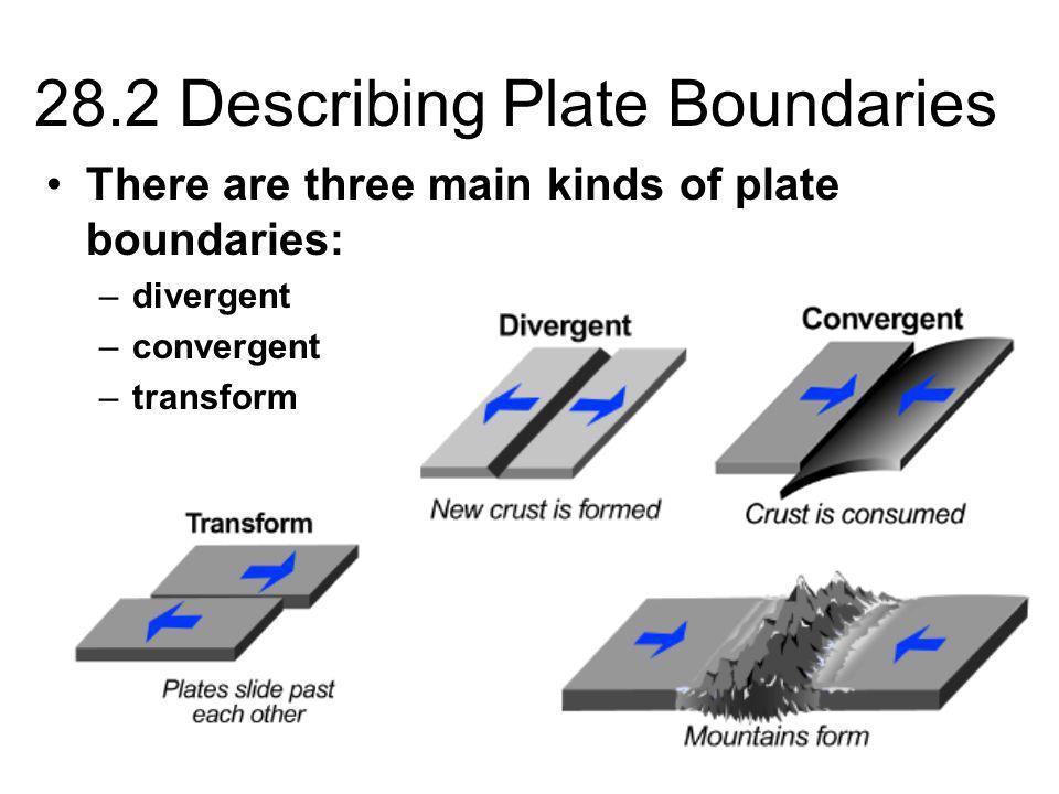 28.2 Describing Plate Boundaries There are three main kinds of plate boundaries: –divergent –convergent –transform