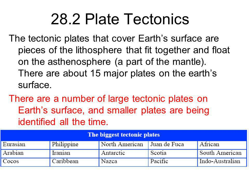 28.2 Plate Tectonics The tectonic plates that cover Earths surface are pieces of the lithosphere that fit together and float on the asthenosphere (a p