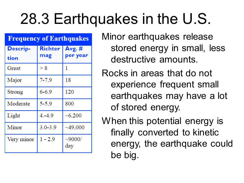 28.3 Earthquakes in the U.S. Minor earthquakes release stored energy in small, less destructive amounts. Rocks in areas that do not experience frequen