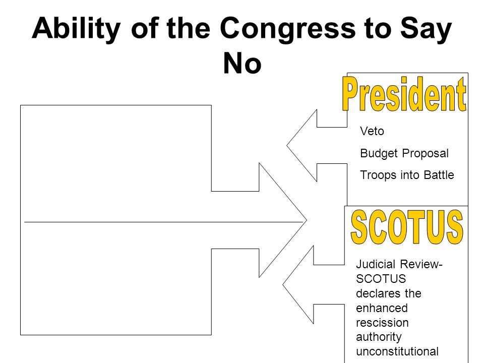 Ability of the Congress to Say No Veto Budget Proposal Troops into Battle Judicial Review- SCOTUS declares the enhanced rescission authority unconstit
