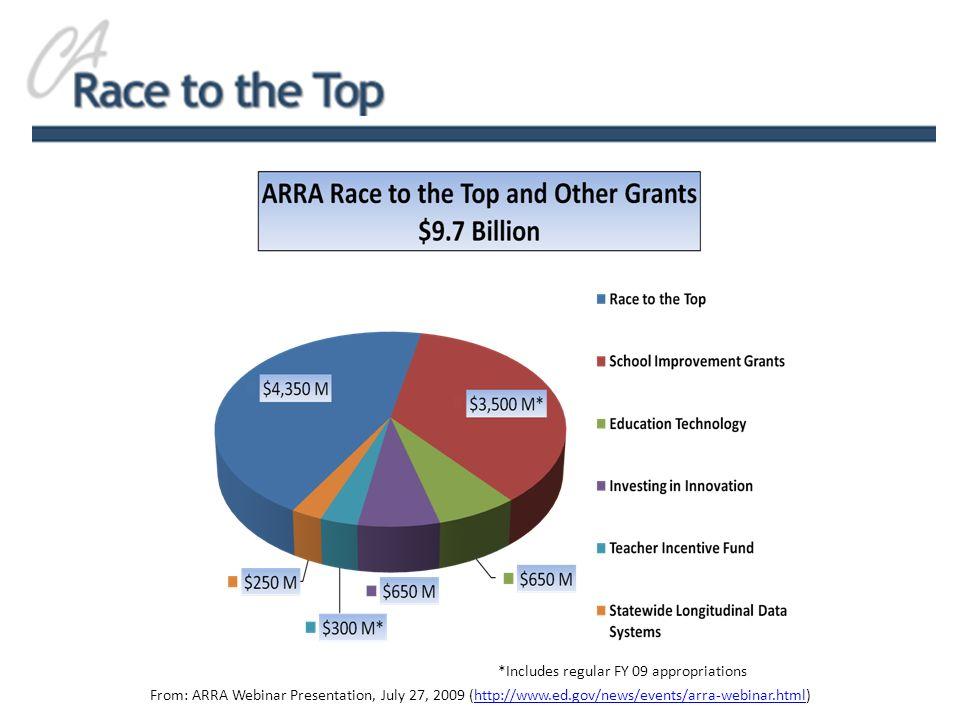 *Includes regular FY 09 appropriations From: ARRA Webinar Presentation, July 27, 2009 (http://www.ed.gov/news/events/arra-webinar.html)http://www.ed.g