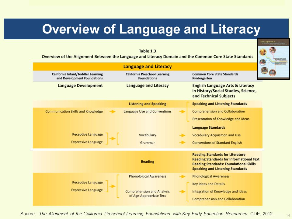 Overview of Language and Literacy Source: The Alignment of the California Preschool Learning Foundations with Key Early Education Resources, CDE, 2012