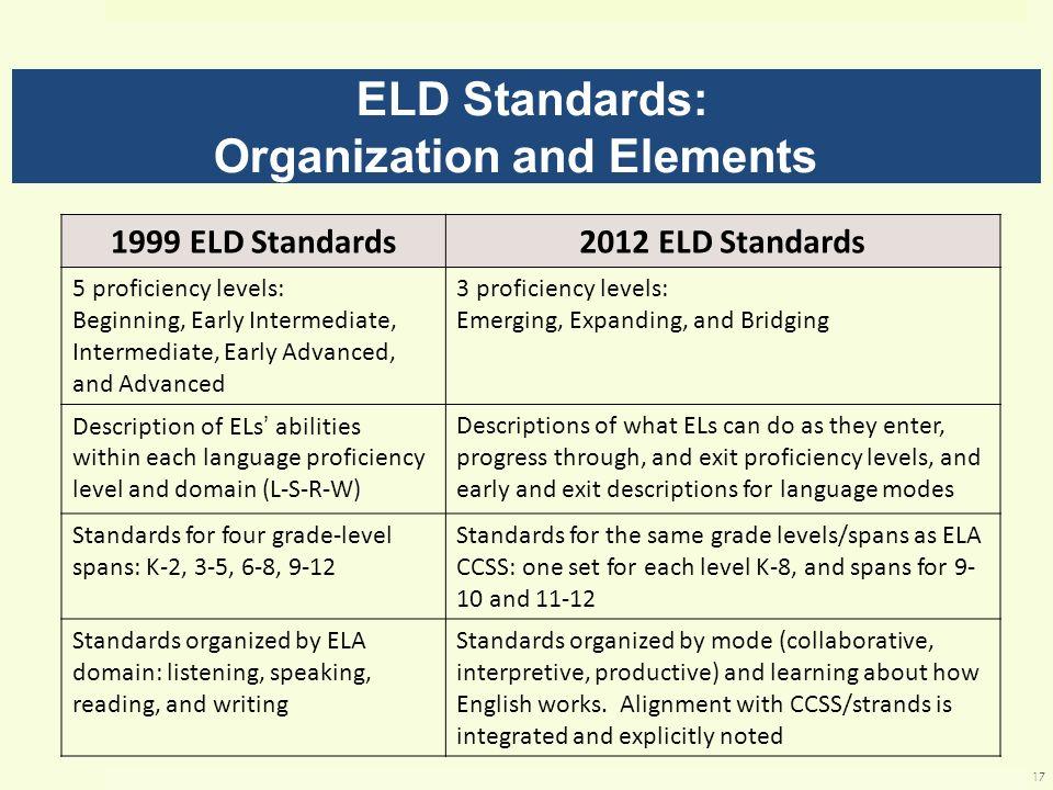 1999 ELD Standards2012 ELD Standards 5 proficiency levels: Beginning, Early Intermediate, Intermediate, Early Advanced, and Advanced 3 proficiency lev