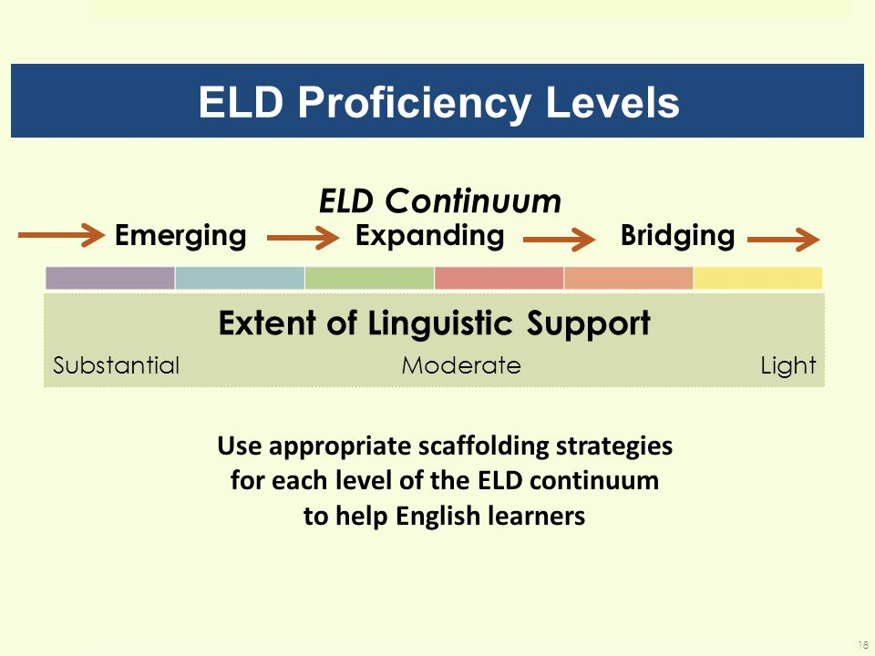 ELD Continuum Extent of Linguistic Support Substantial Moderate Light ELD Proficiency Levels EmergingExpanding Bridging Use appropriate scaffolding st