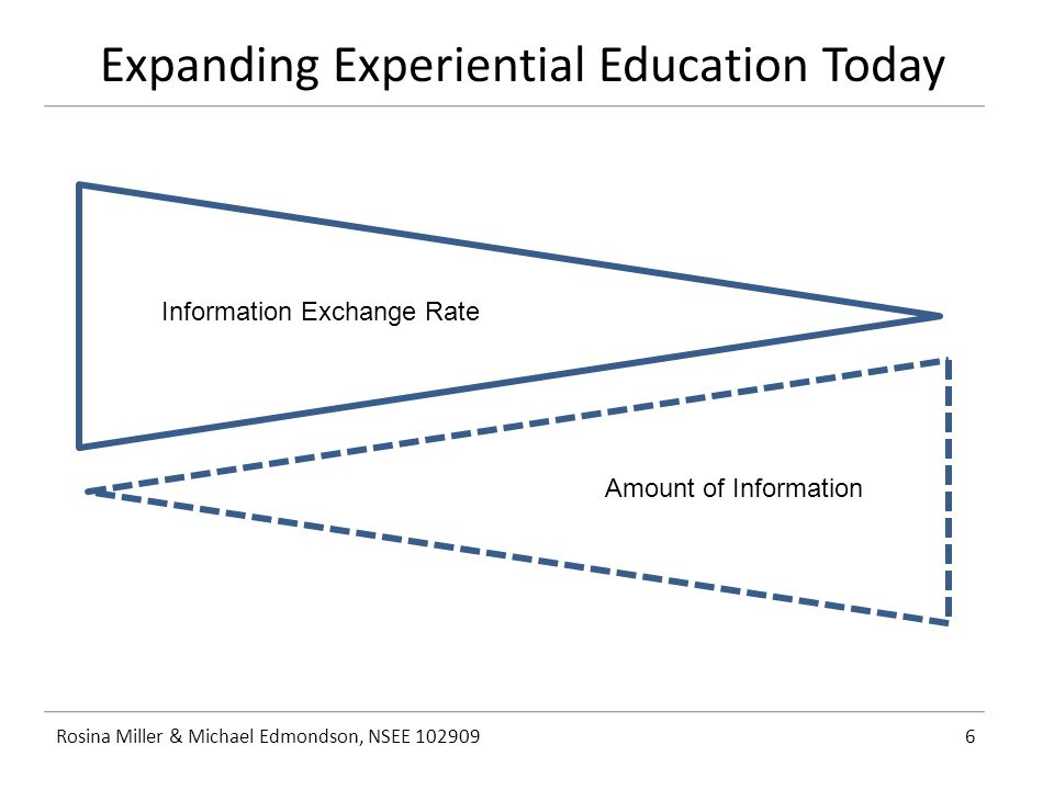 Expanding Experiential Education Today Rosina Miller & Michael Edmondson, NSEE 1029096 Information Exchange Rate Amount of Information