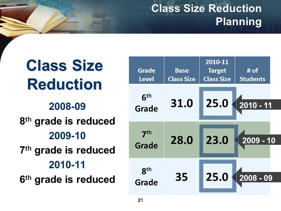 21 Class Size Reduction Grade Level Base Class Size 2010-11 Target Class Size # of Students 6 th Grade 31.025.06 7 th Grade 28.023.05 8 th Grade 3525.010 2008-09 8 th grade is reduced 2009-10 7 th grade is reduced 2010-11 6 th grade is reduced 2008 - 09 2009 - 10 2010 - 11 Class Size Reduction Planning