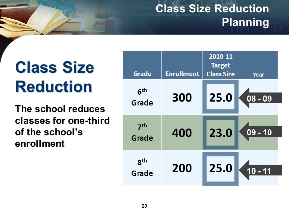 23 Class Size Reduction GradeEnrollment 2010-11 Target Class Size Year 6 th Grade 30025.0 7 th Grade 40023.0 8 th Grade 20025.0 The school reduces classes for one-third of the schools enrollment 10 - 11 09 - 10 08 - 09 Class Size Reduction Planning