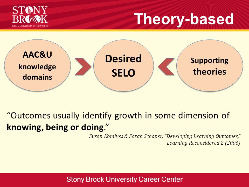 Theory-based Stony Brook University Career Center AAC&U knowledge domains Desired SELO Supporting theories Outcomes usually identify growth in some dimension of knowing, being or doing.