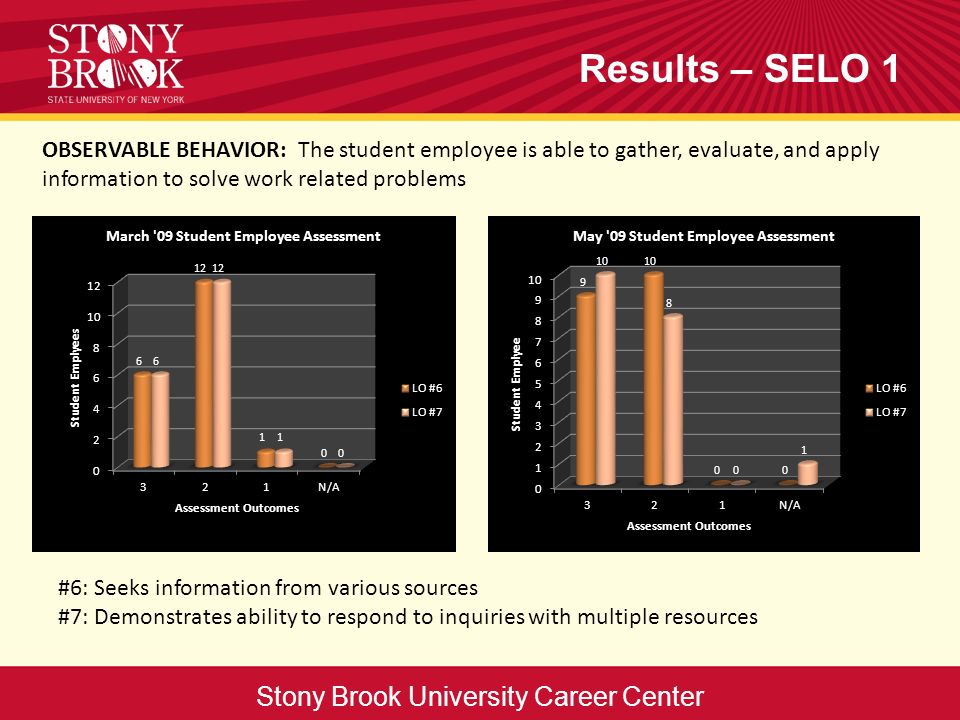 Results – SELO 1 Stony Brook University Career Center #6: Seeks information from various sources #7: Demonstrates ability to respond to inquiries with