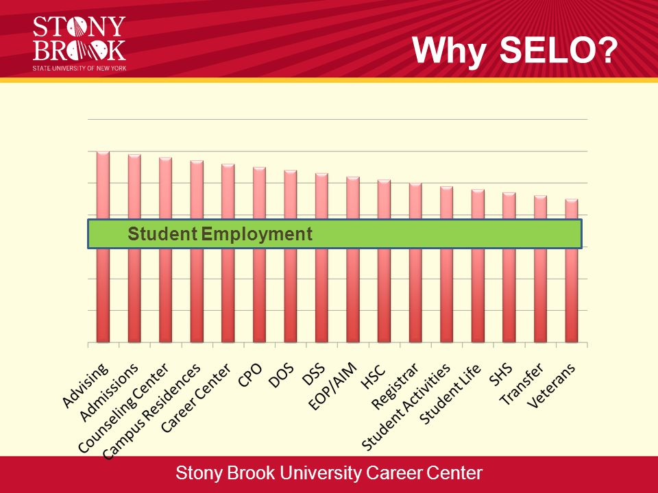 Why SELO? Stony Brook University Career Center Student Employment