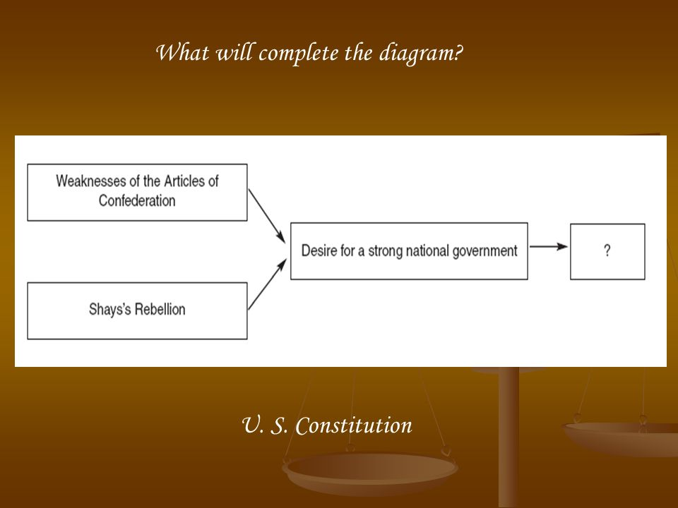 What will complete the diagram? U. S. Constitution