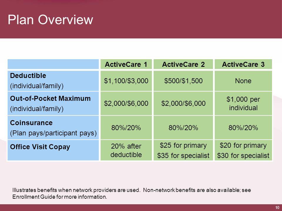 10 Plan Overview ActiveCare 1ActiveCare 2ActiveCare 3 Deductible (individual/family) $1,100/$3,000$500/$1,500None Out-of-Pocket Maximum (individual/fa