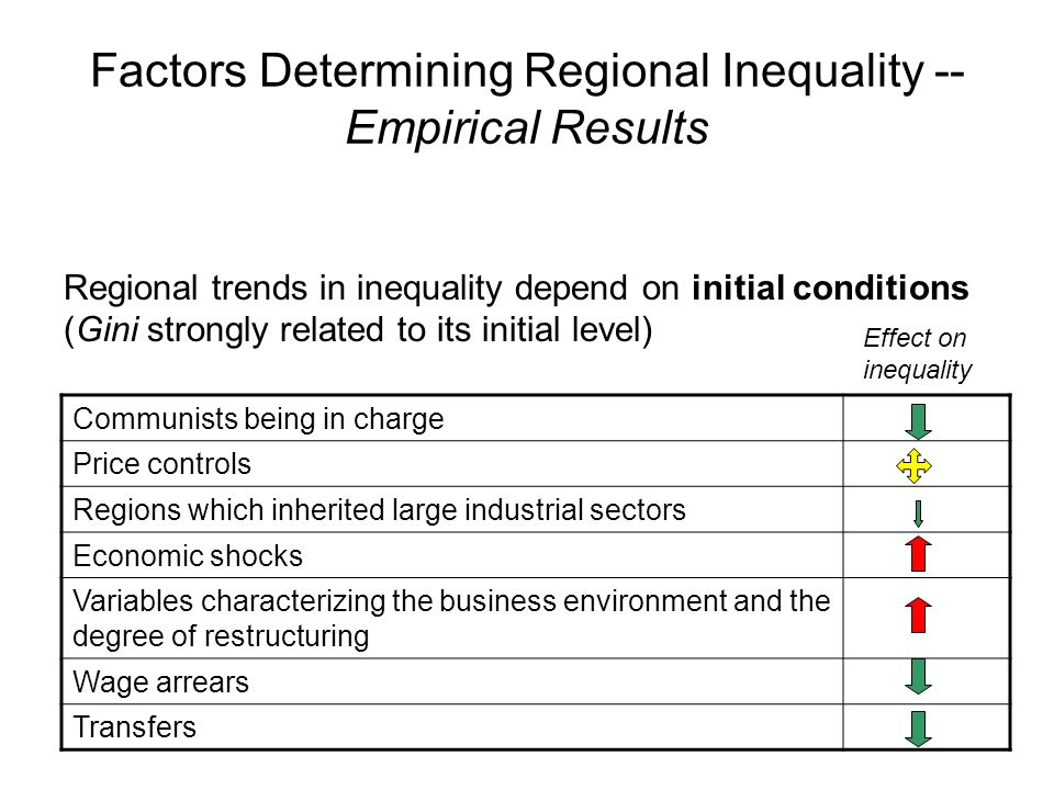 Factors Determining Regional Inequality -- Empirical Results Regional trends in inequality depend on initial conditions (Gini strongly related to its initial level) Communists being in charge Price controls Regions which inherited large industrial sectors Economic shocks Variables characterizing the business environment and the degree of restructuring Wage arrears Transfers Effect on inequality