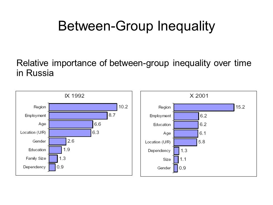 Between-Group Inequality Relative importance of between-group inequality over time in Russia