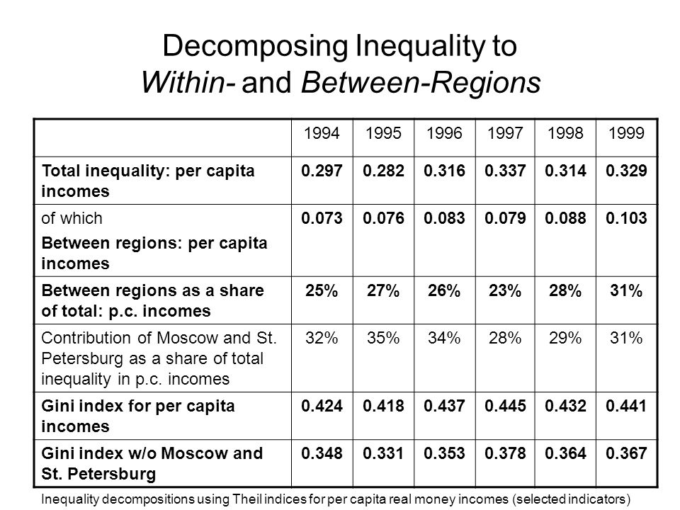 Decomposing Inequality to Within- and Between-Regions 199419951996199719981999 Total inequality: per capita incomes 0.2970.2820.3160.3370.3140.329 of which Between regions: per capita incomes 0.0730.0760.0830.0790.0880.103 Between regions as a share of total: p.c.