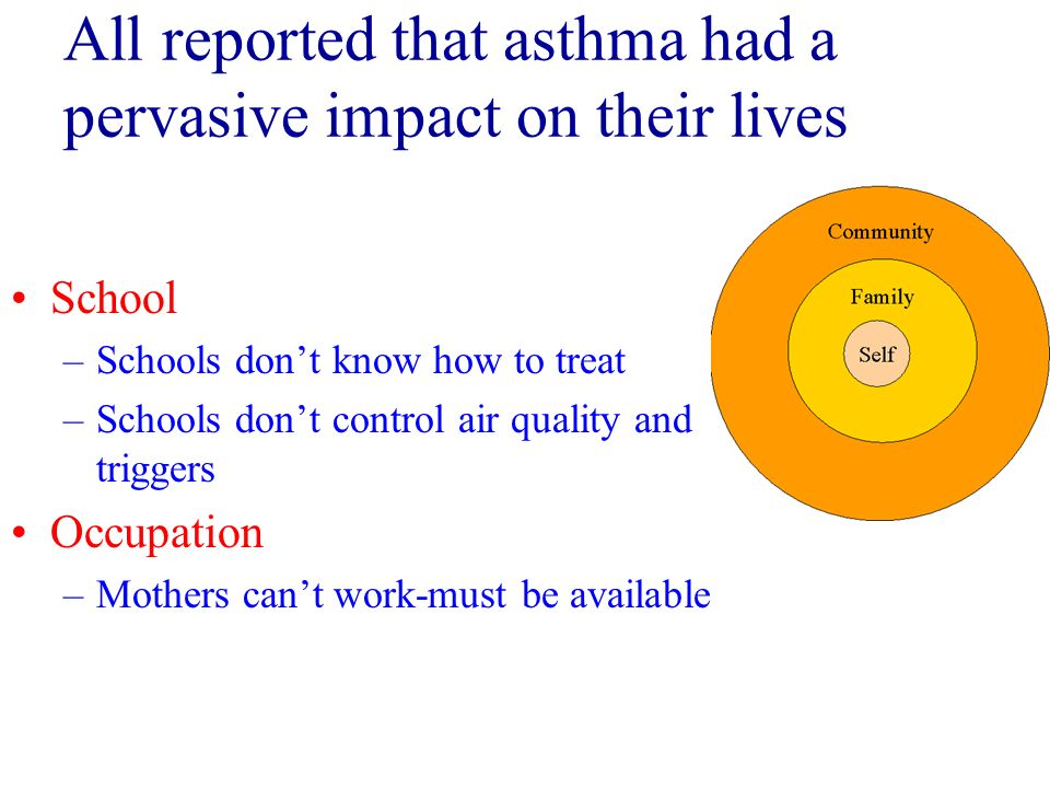 All reported that asthma had a pervasive impact on their lives School –Schools dont know how to treat –Schools dont control air quality and triggers O