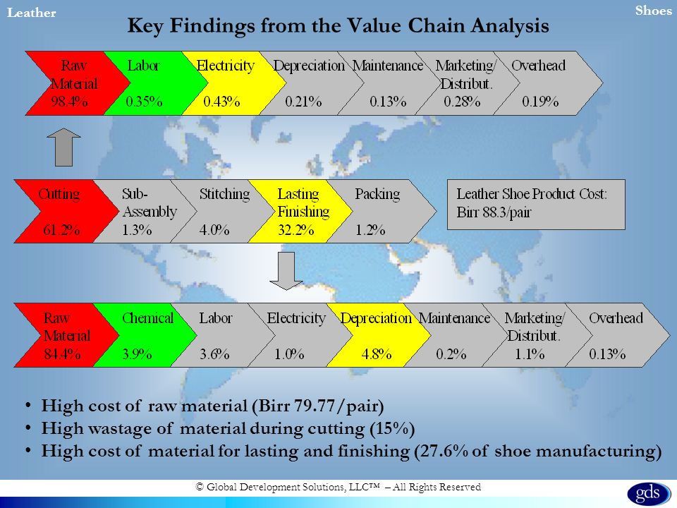 © Global Development Solutions, LLC – All Rights Reserved Key Findings from the Value Chain Analysis Leather Shoes High cost of raw material (Birr 79.77/pair) High wastage of material during cutting (15%) High cost of material for lasting and finishing (27.6% of shoe manufacturing)