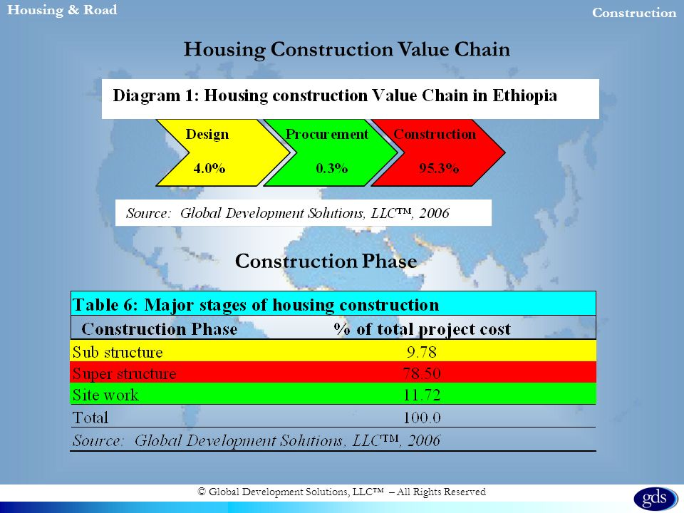 © Global Development Solutions, LLC – All Rights Reserved Housing & Road Construction Housing Construction Value Chain Construction Phase