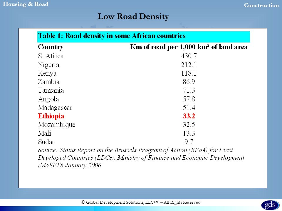 © Global Development Solutions, LLC – All Rights Reserved Housing & Road Construction Low Road Density