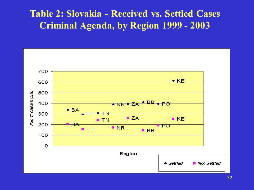 32 Table 2: Slovakia - Received vs. Settled Cases Criminal Agenda, by Region