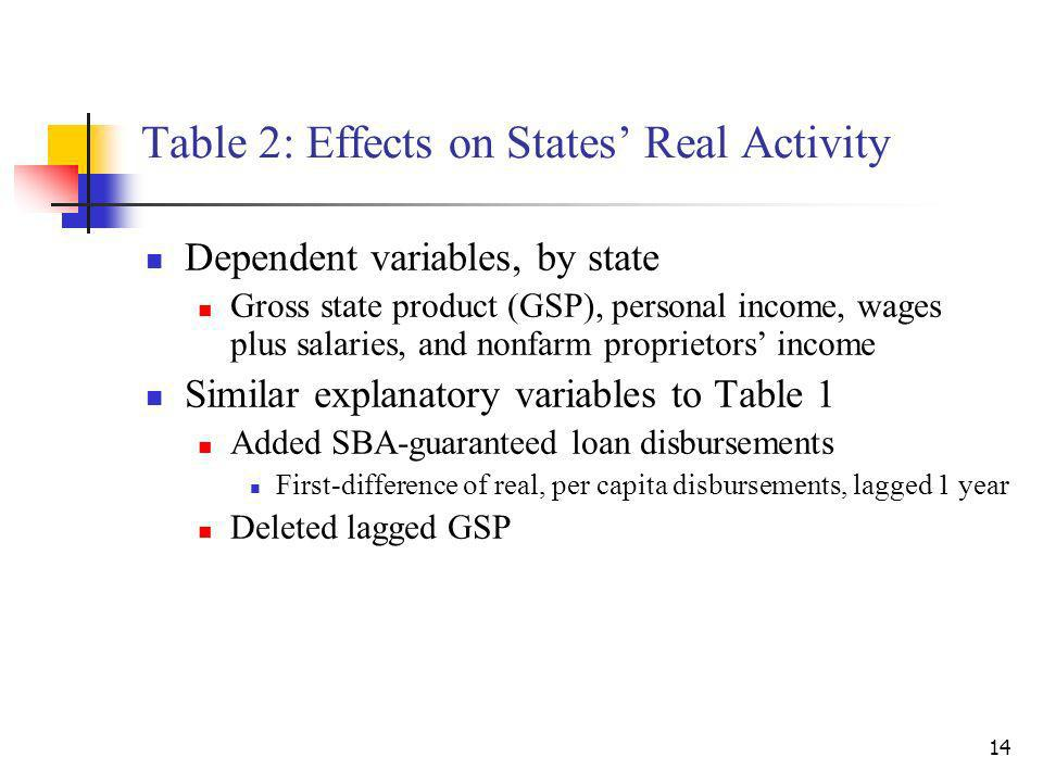 14 Table 2: Effects on States Real Activity Dependent variables, by state Gross state product (GSP), personal income, wages plus salaries, and nonfarm proprietors income Similar explanatory variables to Table 1 Added SBA-guaranteed loan disbursements First-difference of real, per capita disbursements, lagged 1 year Deleted lagged GSP
