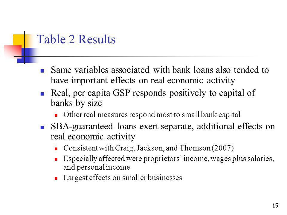 15 Table 2 Results Same variables associated with bank loans also tended to have important effects on real economic activity Real, per capita GSP responds positively to capital of banks by size Other real measures respond most to small bank capital SBA-guaranteed loans exert separate, additional effects on real economic activity Consistent with Craig, Jackson, and Thomson (2007) Especially affected were proprietors income, wages plus salaries, and personal income Largest effects on smaller businesses