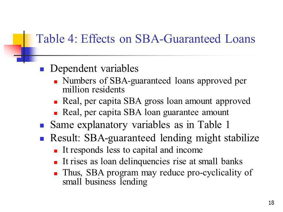 18 Table 4: Effects on SBA-Guaranteed Loans Dependent variables Numbers of SBA-guaranteed loans approved per million residents Real, per capita SBA gross loan amount approved Real, per capita SBA loan guarantee amount Same explanatory variables as in Table 1 Result: SBA-guaranteed lending might stabilize It responds less to capital and income It rises as loan delinquencies rise at small banks Thus, SBA program may reduce pro-cyclicality of small business lending