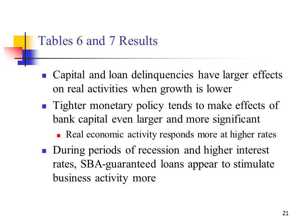 21 Tables 6 and 7 Results Capital and loan delinquencies have larger effects on real activities when growth is lower Tighter monetary policy tends to make effects of bank capital even larger and more significant Real economic activity responds more at higher rates During periods of recession and higher interest rates, SBA-guaranteed loans appear to stimulate business activity more