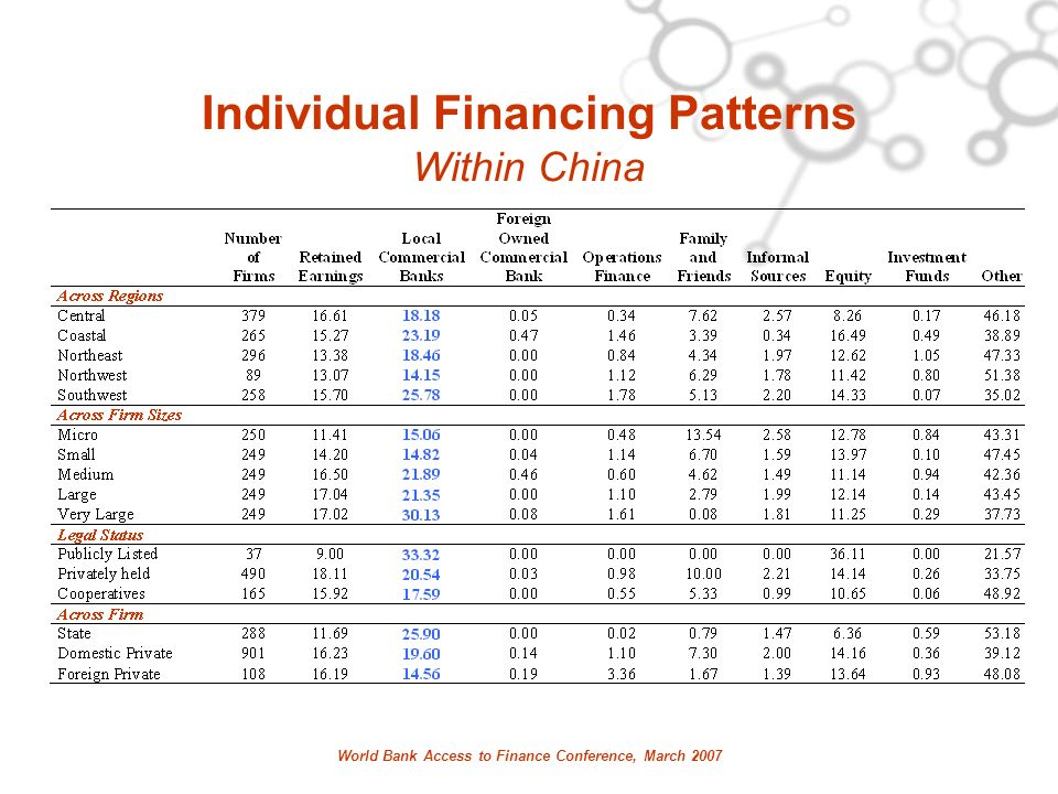 World Bank Access to Finance Conference, March 2007 Individual Financing Patterns Within China