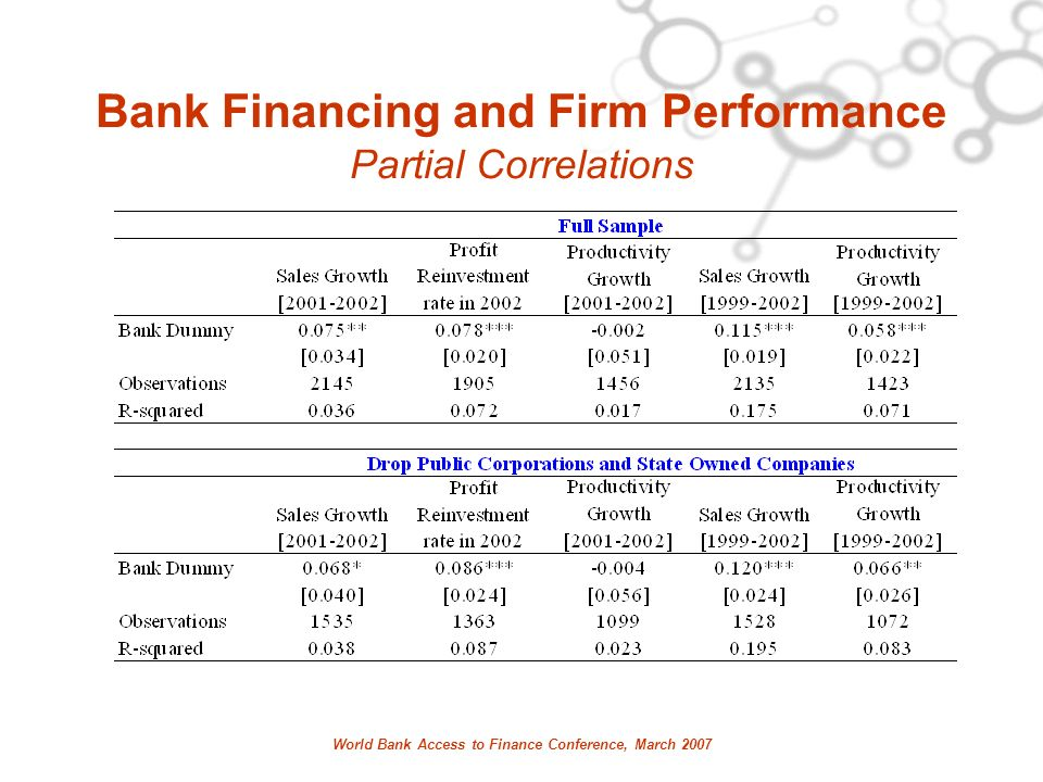 World Bank Access to Finance Conference, March 2007 Bank Financing and Firm Performance Partial Correlations