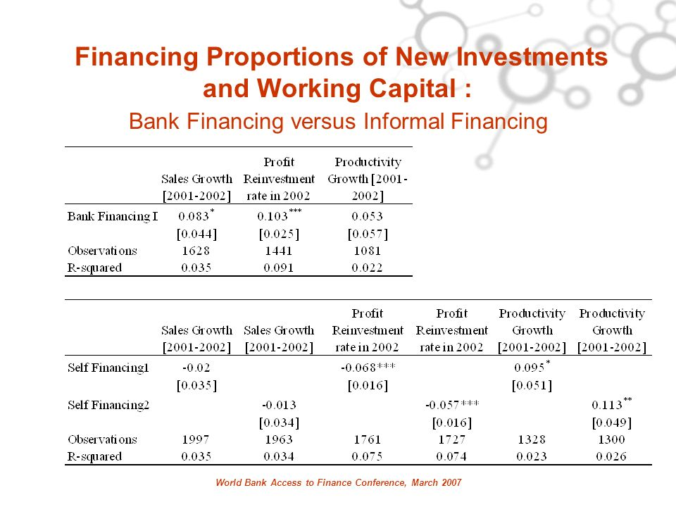 World Bank Access to Finance Conference, March 2007 Financing Proportions of New Investments and Working Capital : Bank Financing versus Informal Fina