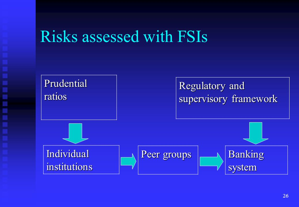 26 Risks assessed with FSIs Prudential ratios Regulatory and supervisory framework Individual institutions Peer groups Banking system