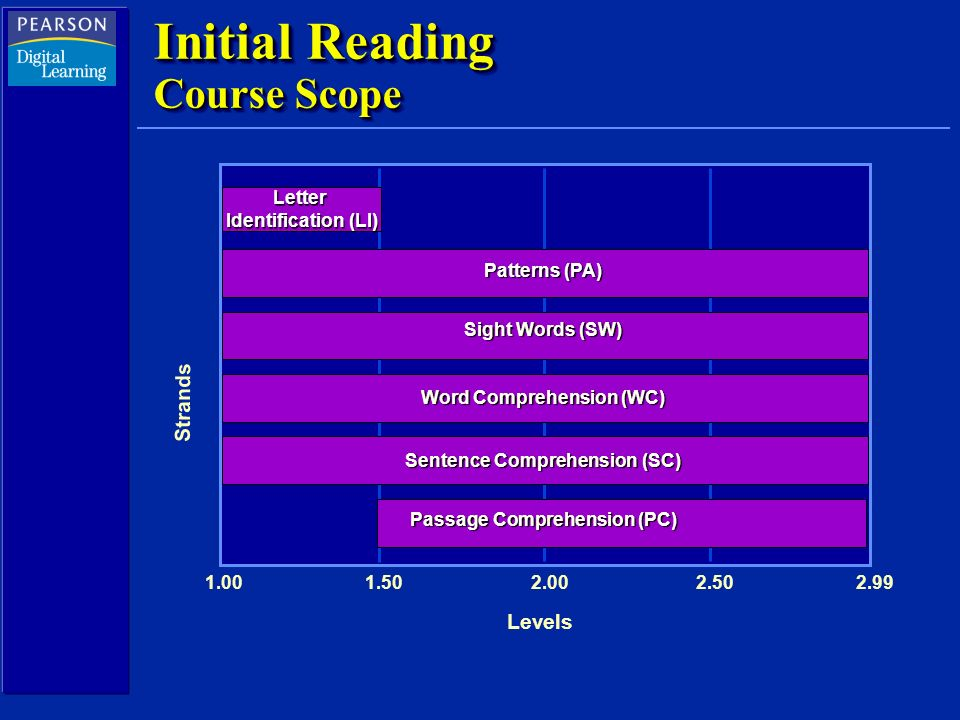 Initial Reading Course Scope Levels Strands 1.00 1.50 2.00 2.50 2.99 Letter Identification (LI) Patterns (PA) Sight Words (SW) Word Comprehension (WC) Sentence Comprehension (SC) Passage Comprehension (PC)