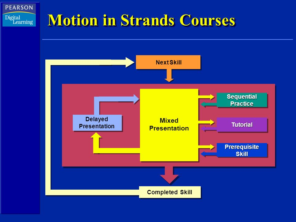 Motion in Strands Courses Completed Skill Sequential Practice Tutorial PrerequisiteSkill Mixed Presentation Delayed Presentation Next Skill