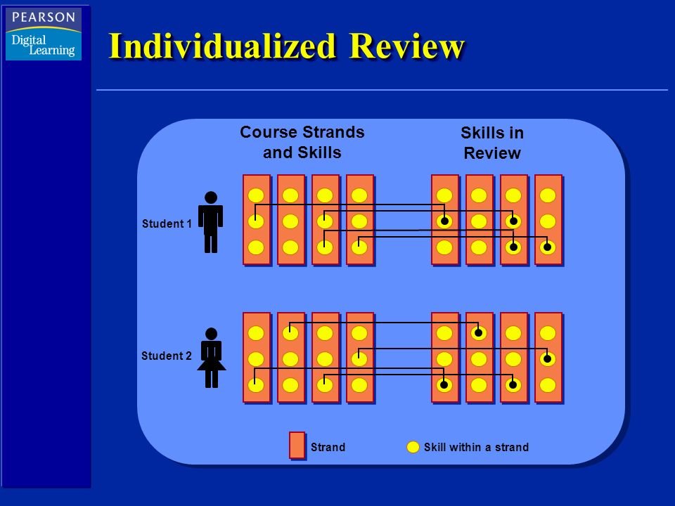 Individualized Review Course Strands and Skills Skills in Review Student 1 Student 2 StrandSkill within a strand