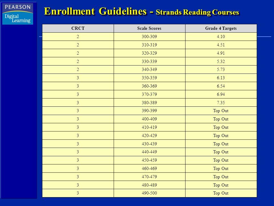 Enrollment Guidelines - Strands Reading Courses CRCTScale ScoresGrade 4 Targets 2300-3094.10 2310-3194.51 2320-3294.91 2330-3395.32 2340-3495.73 3350-