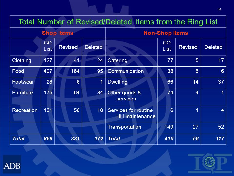 30 Total Number of Revised/Deleted Items from the Ring List Shop ItemsNon-Shop Items GO List RevisedDeleted GO List RevisedDeleted Clothing1274124Catering77517 Food40716495Communication3856 Footwear2861Dwelling661437 Furniture1756434Other goods & services 7441 Recreation1315618Services for routine HH maintenance 614 Transportation1492752 Total868331172Total41056117