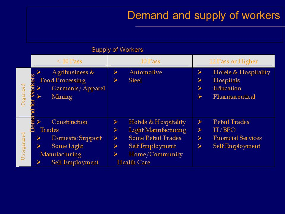 Demand and supply of workers Supply of Workers Demand for Workers