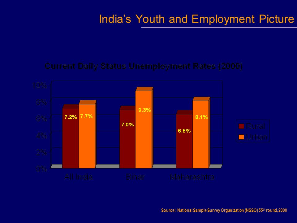 Indias Youth and Employment Picture Source: National Sample Survey Organization (NSSO) 55 th round, 2000